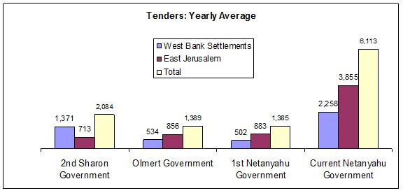 Settlement tenders in recent Israeli governments, from Peace Now