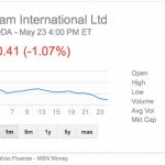 SodaStream slumps over the last month