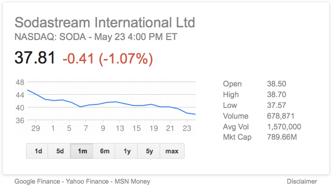 SodaStream slumps over the last month