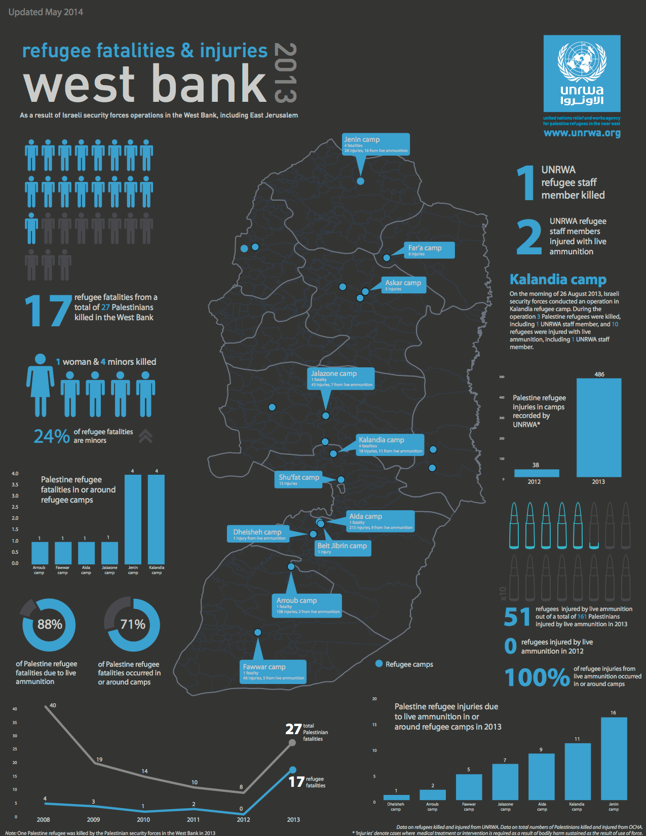 UNRWA infographic on trend in killings of Palestinian refugees in West Bank