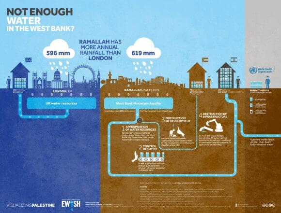 (Image: Visualizing Palestine)
