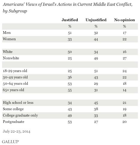 (Image: Gallup)