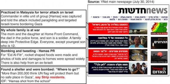 Ynet figures on displaced