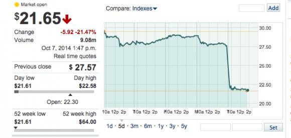 Screen shot: SodaStream stocks Oct.7, 2014
