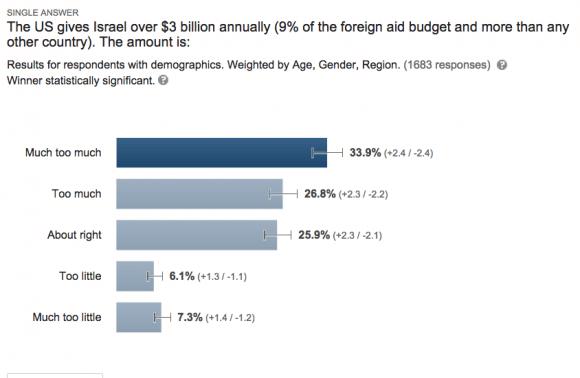 Screenshot: Google Consumer Survey 09/27/14 US Aid to Israel