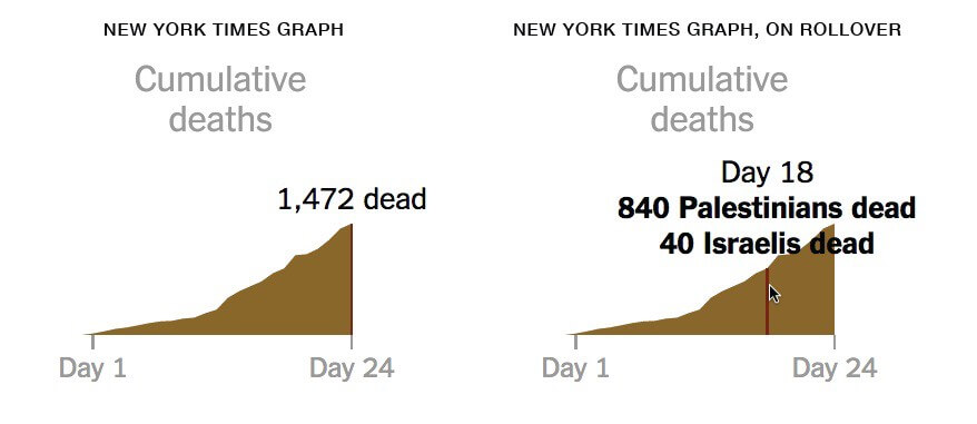 The breakdown of Israeli/Palestinian deaths is available only on hover, and is only shown in text, not visually. This design choice makes the data and the trend much more difficult to see.