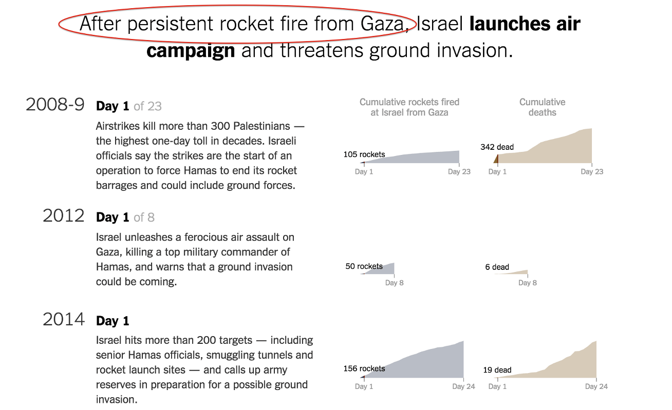 "Israeli aggression is frequently ""justified"" in the article text. Similar justification is not included for Hamas violence. Editorializing much?"