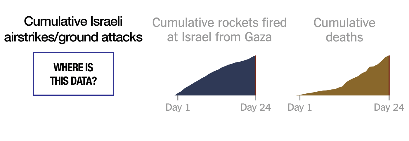 Data about Israeli military action?