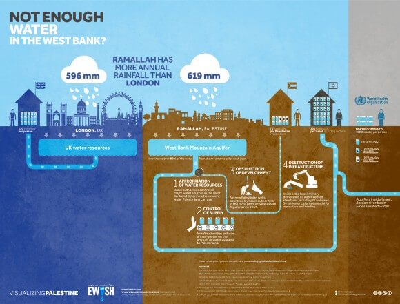 Visualizing Palestine graphic on water use in the West Bank