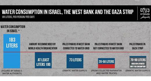 Distribution of water under Israeli control