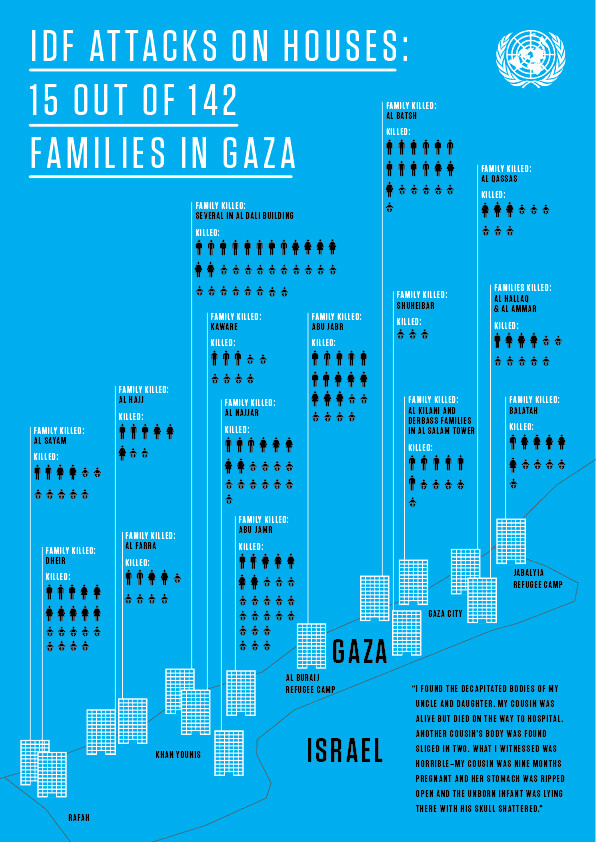 Infographic released by the UN with the report.