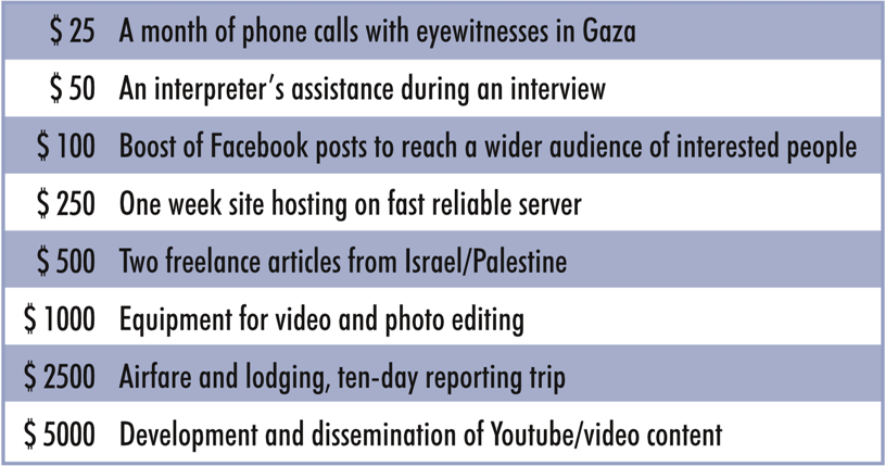 What your donation to Mondoweiss supports.