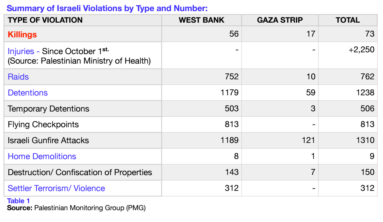 (Source: PLO-NAD Monitoring Group)