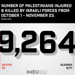 Infographic from Institute for Middle East Understanding