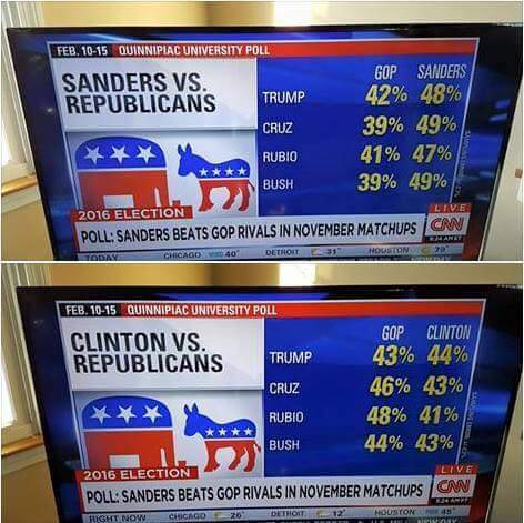 CNN coverage of Quinnipiac University Poll Feb.18,2016