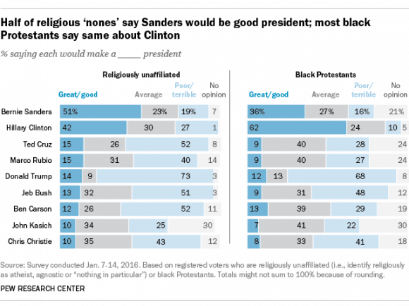 Pew survey of support by religious unaffiliated for Bernie Sanders