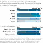 Pew question re expelling or transferring Palestinian Israelis