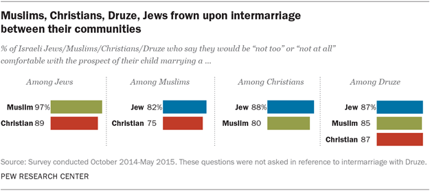 Intermarriage data