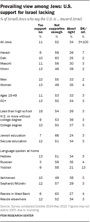 Israeli views of American support