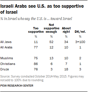 Pew Forum data on Palestinian views of US support