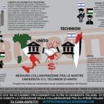 Graphic: #StopTechnionItalia