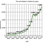 Graph Nakba in Hebrew 1999 - 2015