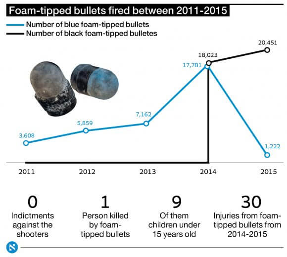 Graphic: Haaretz