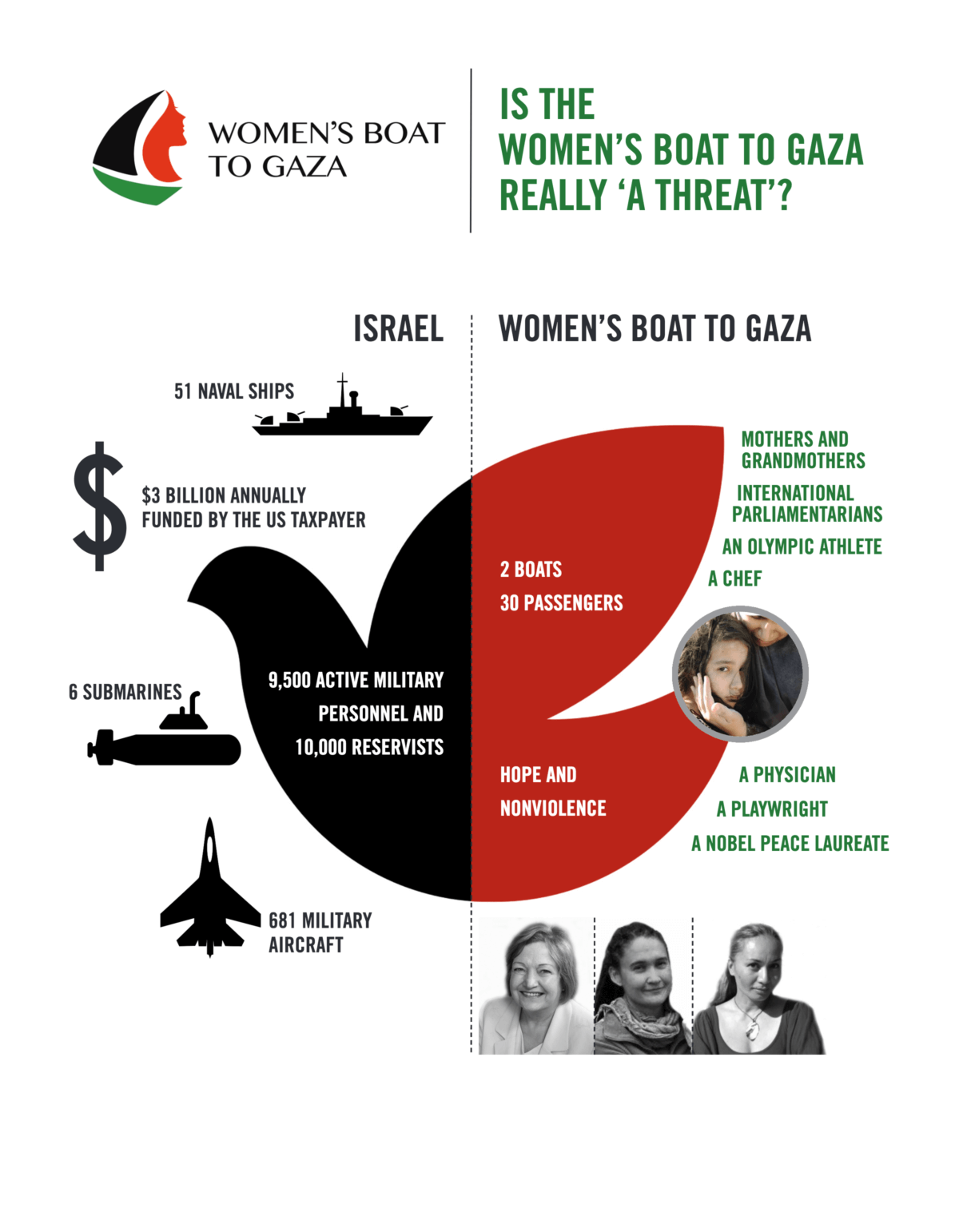 (Infographic: Women's Boat to Gaza)