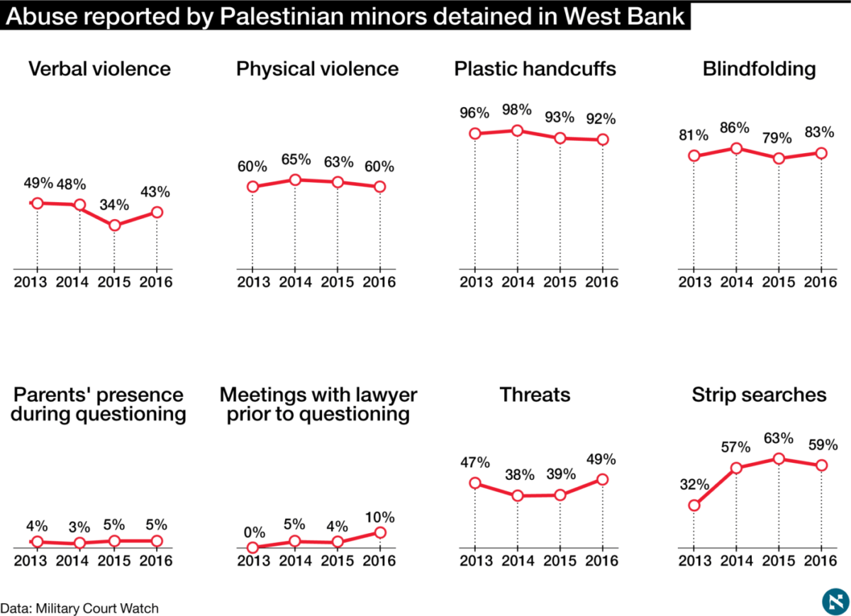 60 percent of arrested Palestinian minors report