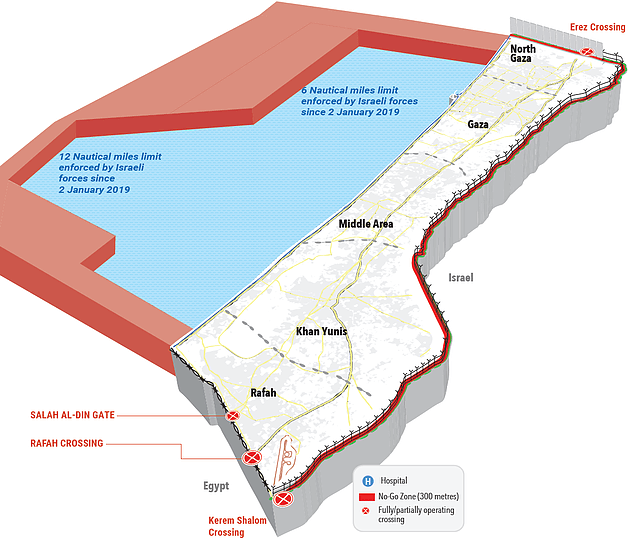 Permissible fishing area, 2019 (Source: Israeli Coordination and Liaison Administration)