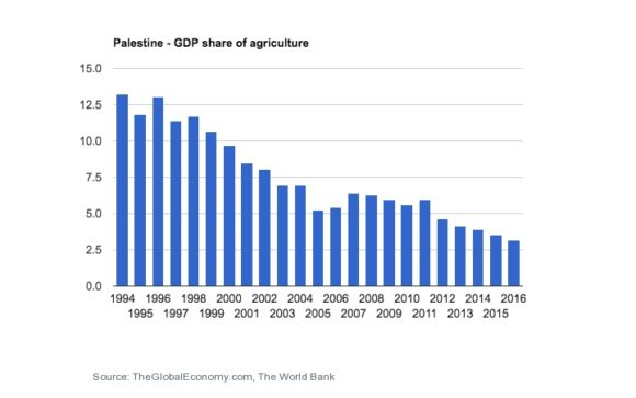 (Graph: World Bank)