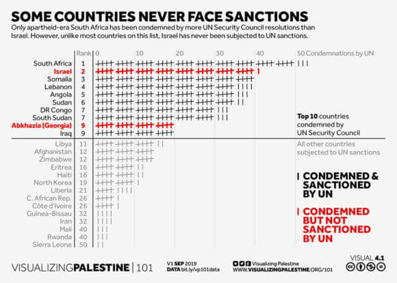 This visual highlights the fact that in spite of Israel being one of the countries most regularly condemned by the UN Security Council for violations of international law, it has never faced formal sanctions. (Graph: Visualizing Palestine)