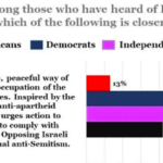 Results from a new University of Maryland Critical Issues Poll on the Boycott, Divestment, and Sanctions (BDS) movement.