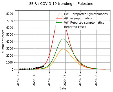 Figure 1. SEIR with f = 0.6, η = 1/7, n = 7, β = 4.55 10-6 et R0 = 1.54. We obtain an estimation of 8095 reported cases and 2919 unreported cases, with a maximum cases on 2020-05-22.