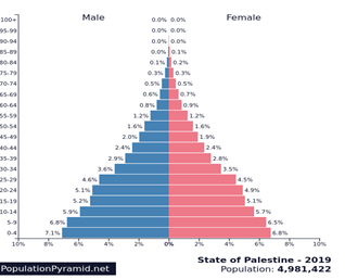 Age pyramid for the West Bank and Gaza Strip
