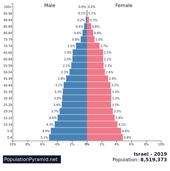 Age pyramid for Israel
