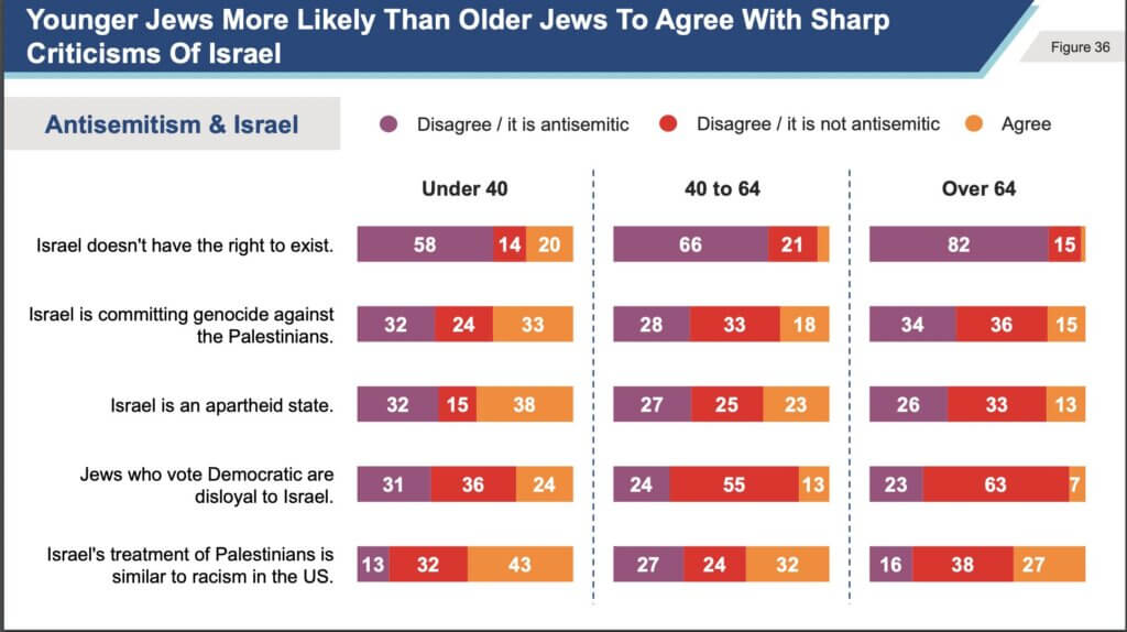 Results of the Jewish Electorate Institute poll